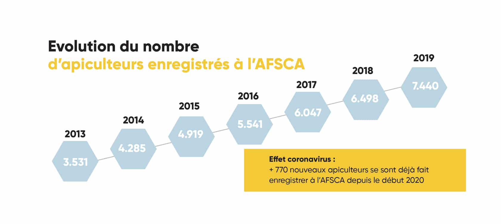 Evolution du nombre d'apiculteurs enregistrés à l'AFSCA